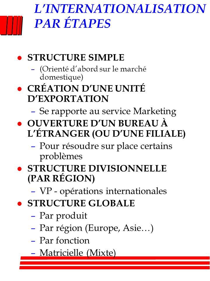 L'INTERNATIONALISATION PAR ÉTAPES