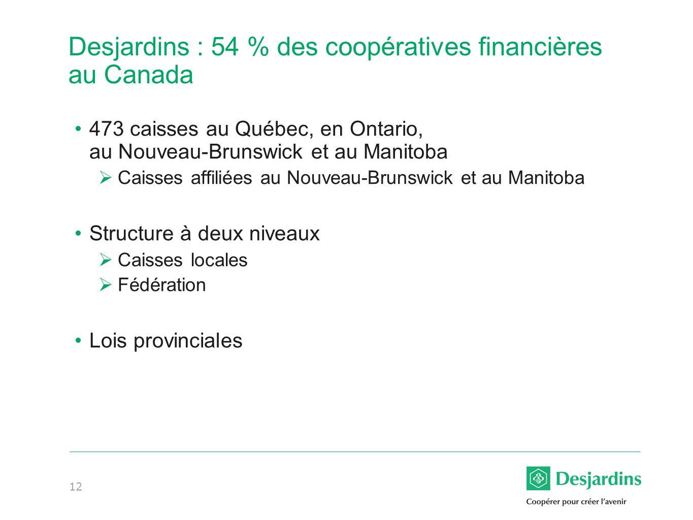 Desjardins : 54 % des coopératives financières au Canada