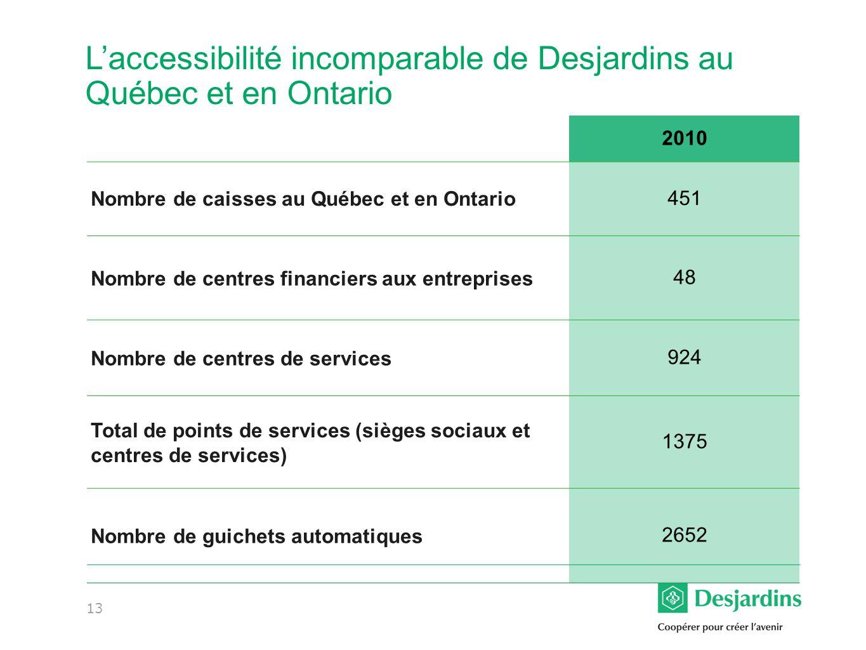 L'accessibilité incomparable de Desjardins au Québec et en Ontario