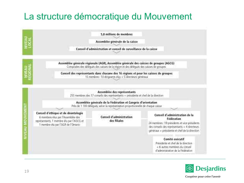 La structure démocratique du Mouvement