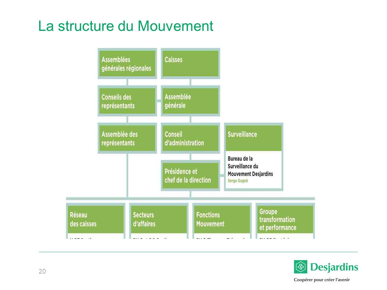 La structure du Mouvement