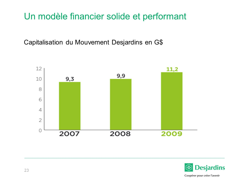Un modèle financier solide et performant