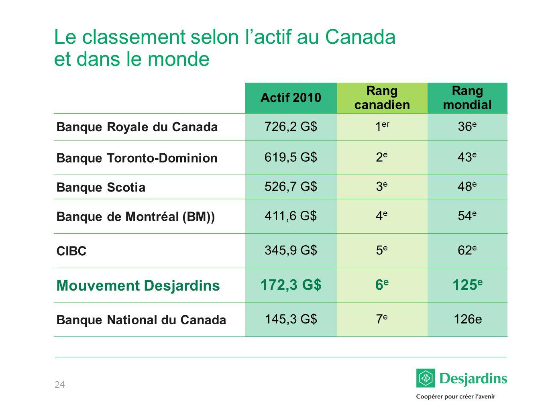 Le classement selon l'actif au Canada et dans le monde
