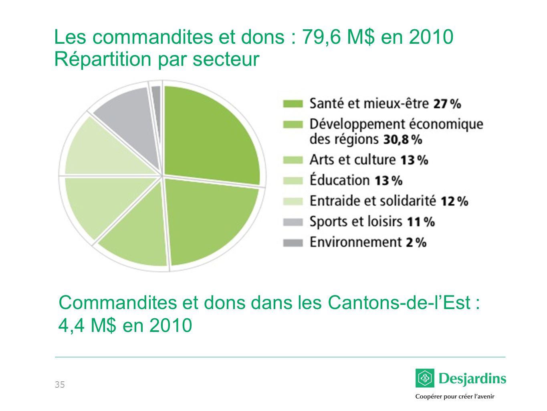 Les commandites et dons : 79,6 M$ en 2010 Répartition par secteur