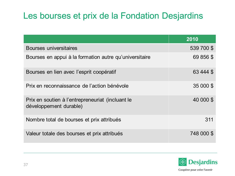 Les bourses et prix de la Fondation Desjardins