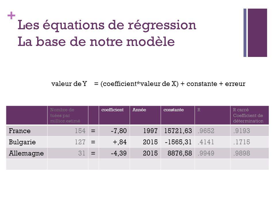 Les équations de régression La base de notre modèle