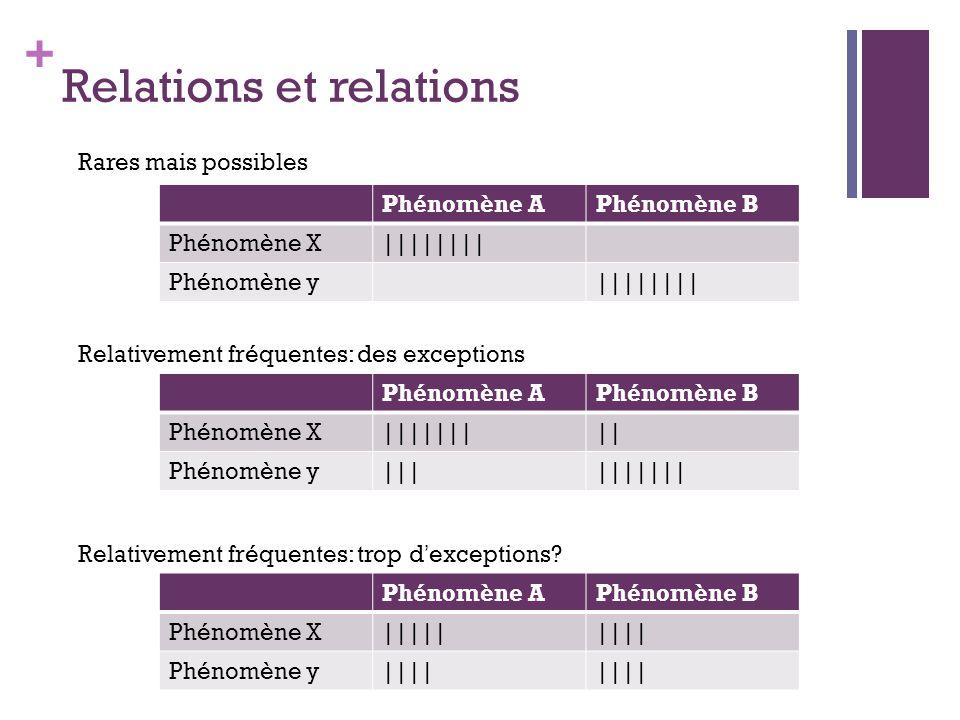 Relations et relations