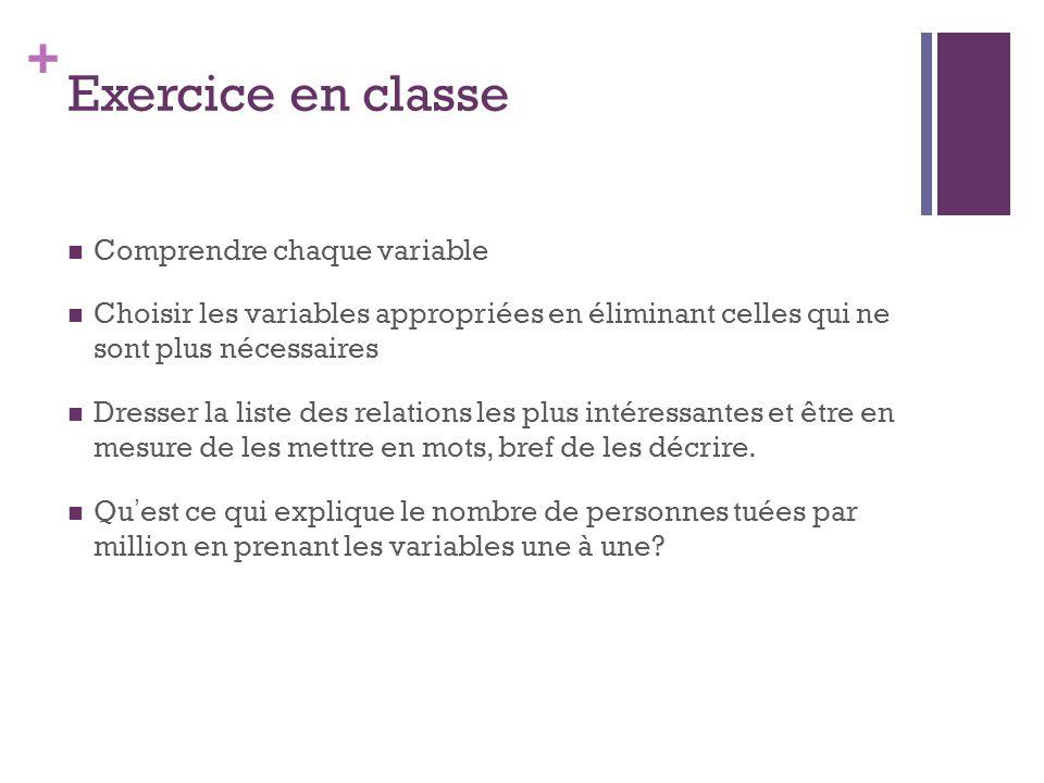 Exercice en classe Comprendre chaque variable