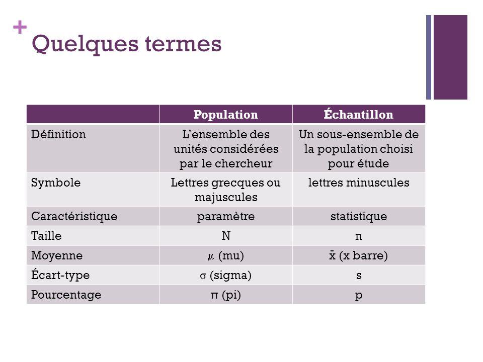 Quelques termes Population Échantillon Définition