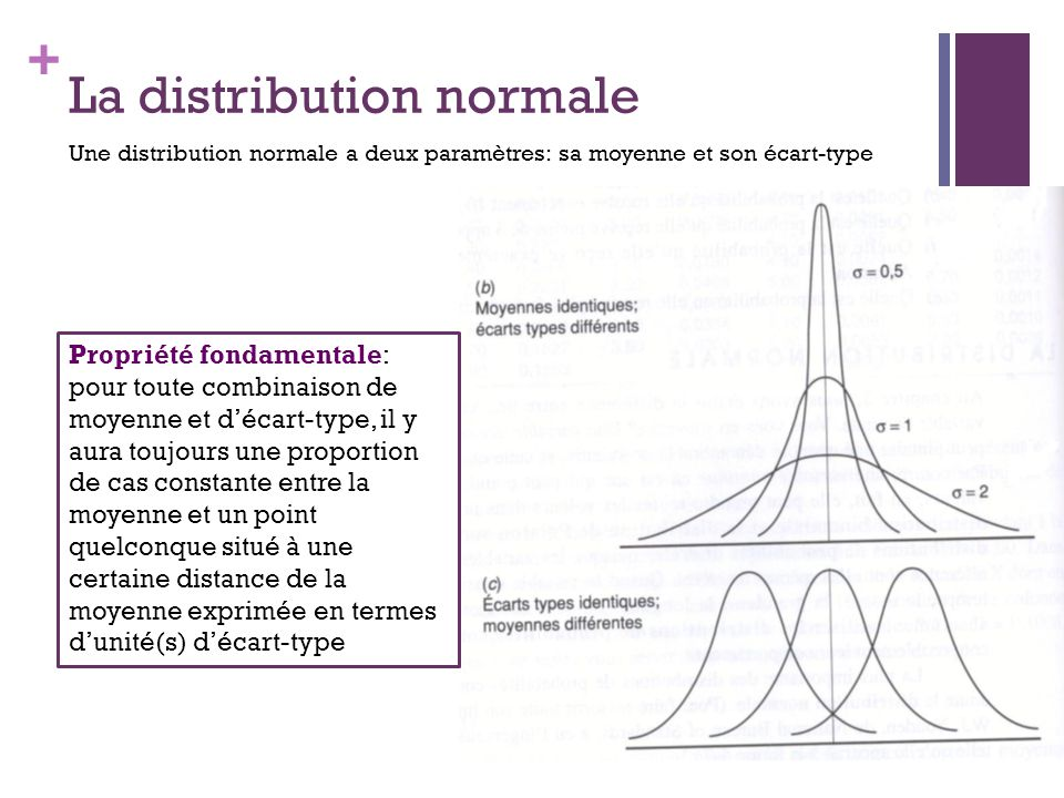 La distribution normale