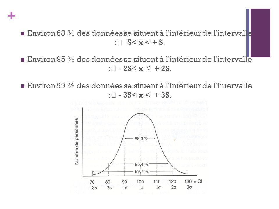 Environ 68 % des données se situent à l intérieur de l intervalle : -S< x < + S.