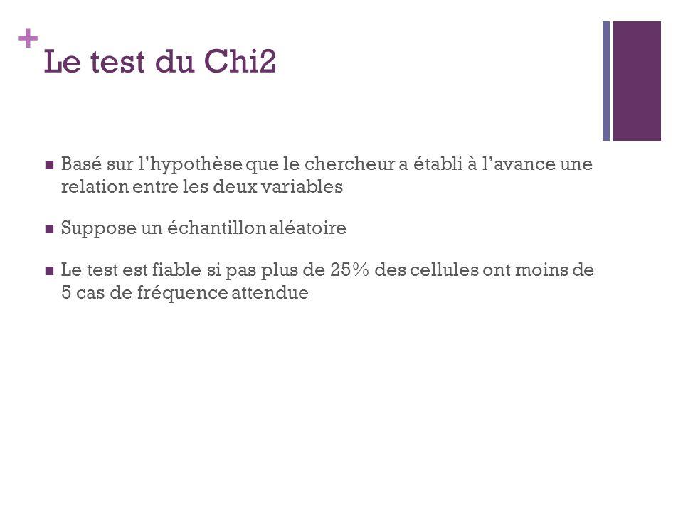 Le test du Chi2 Basé sur l'hypothèse que le chercheur a établi à l'avance une relation entre les deux variables.