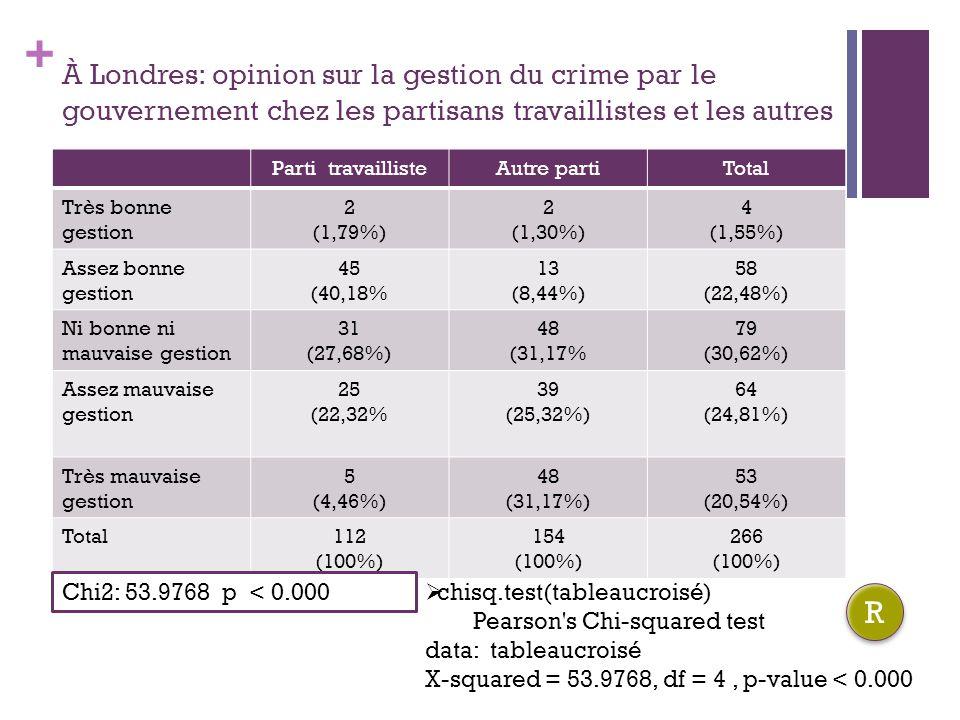 À Londres: opinion sur la gestion du crime par le gouvernement chez les partisans travaillistes et les autres