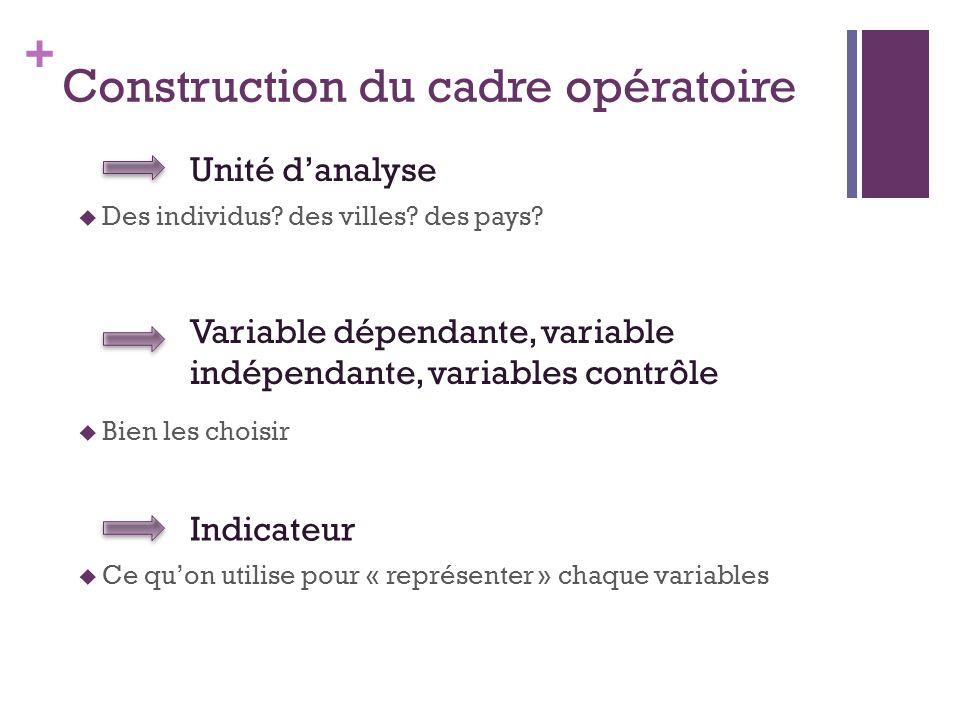 Construction du cadre opératoire
