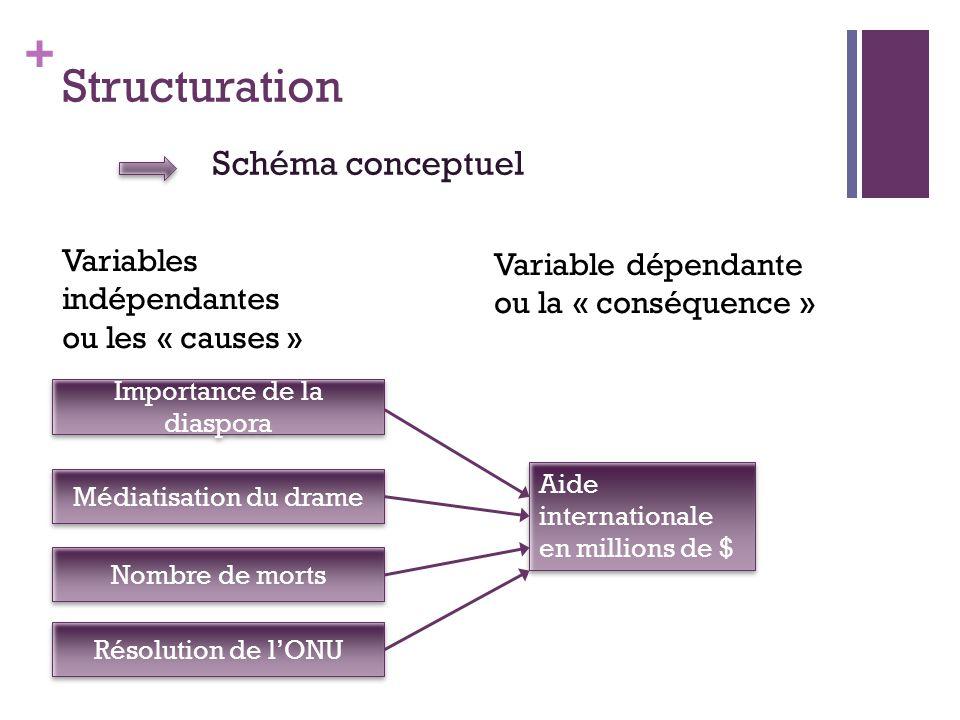 Structuration Schéma conceptuel Variables indépendantes