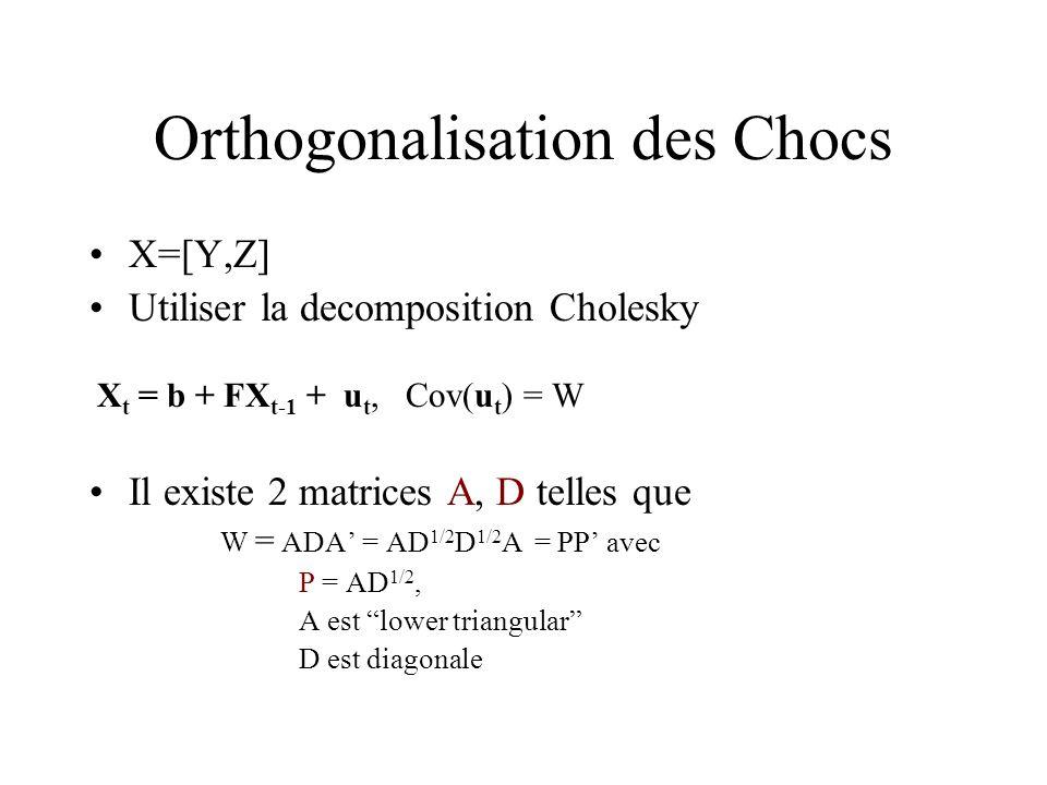 Orthogonalisation des Chocs