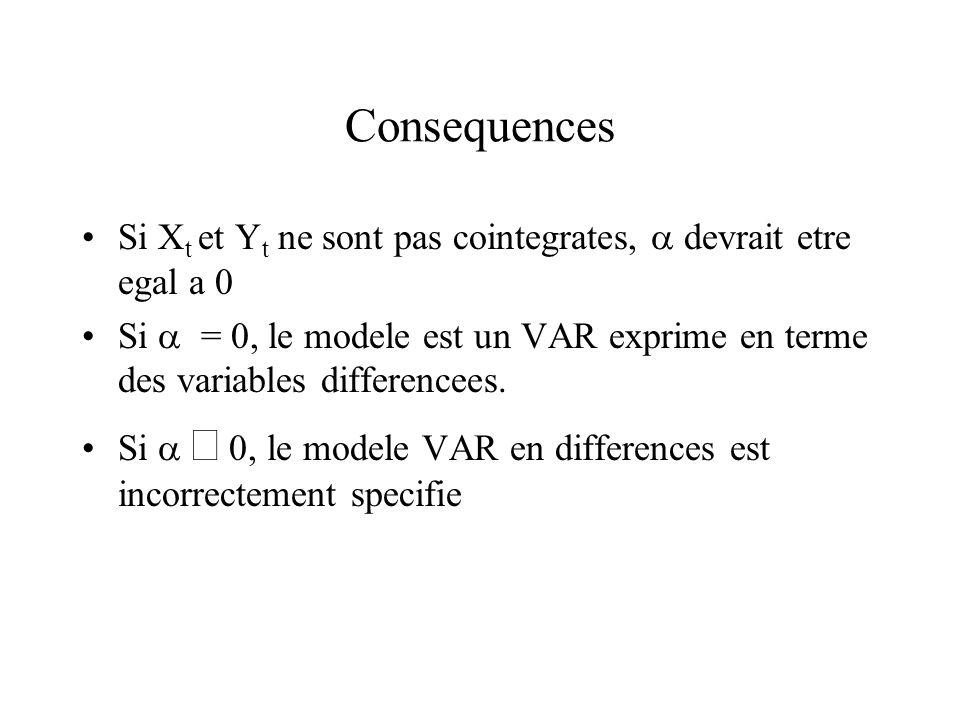 Consequences Si Xt et Yt ne sont pas cointegrates,  devrait etre egal a 0.