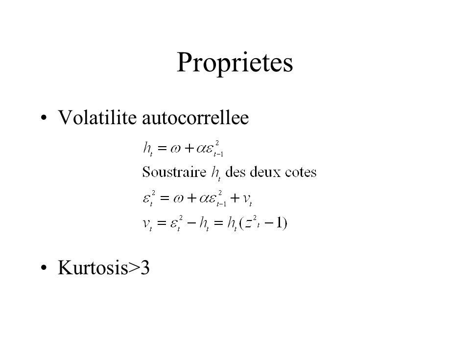Proprietes Volatilite autocorrellee Kurtosis>3