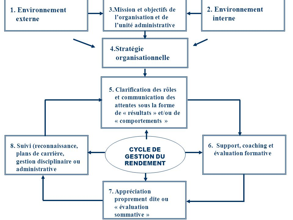 CYCLE DE GESTION DU RENDEMENT