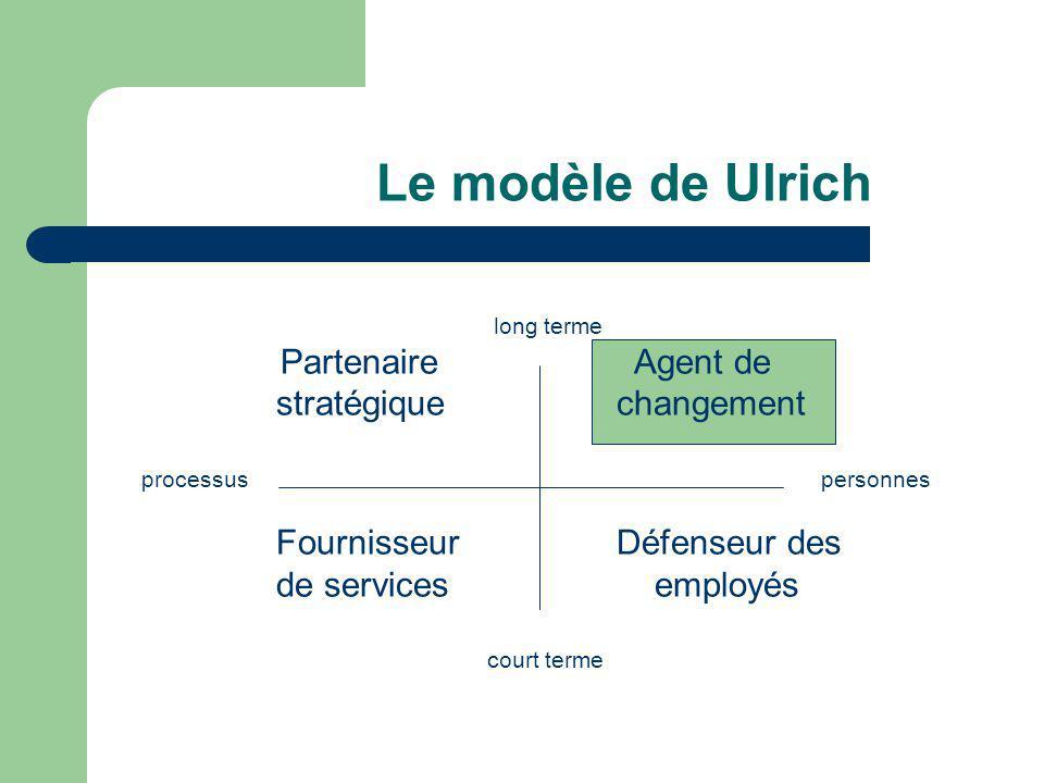 Le modèle de Ulrich Partenaire Agent de stratégique changement
