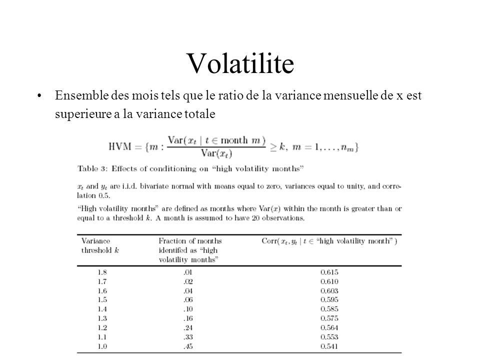 Volatilite Ensemble des mois tels que le ratio de la variance mensuelle de x est superieure a la variance totale.