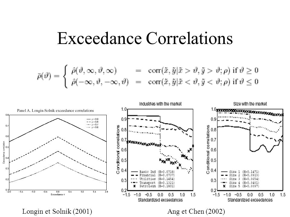 Exceedance Correlations