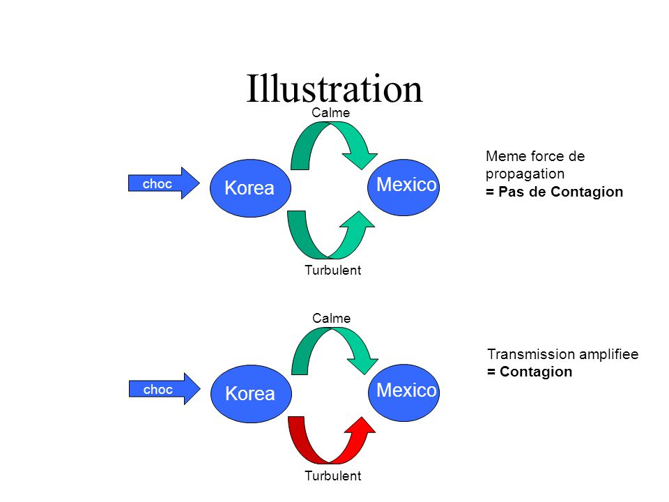 Illustration Mexico Korea Mexico Korea Meme force de propagation