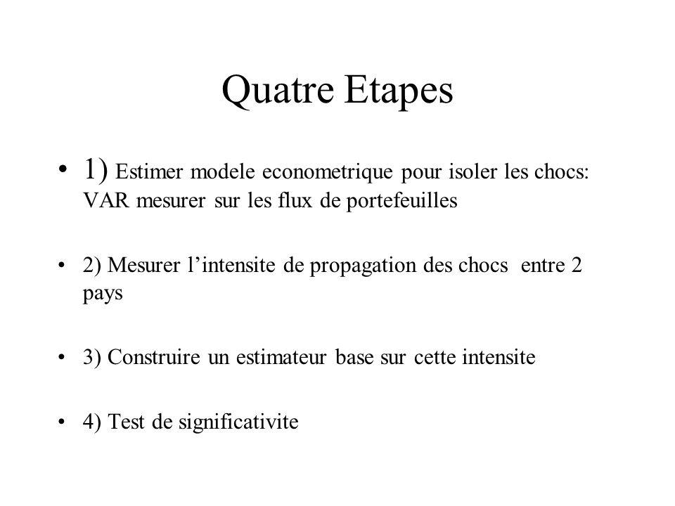Quatre Etapes 1) Estimer modele econometrique pour isoler les chocs: VAR mesurer sur les flux de portefeuilles.