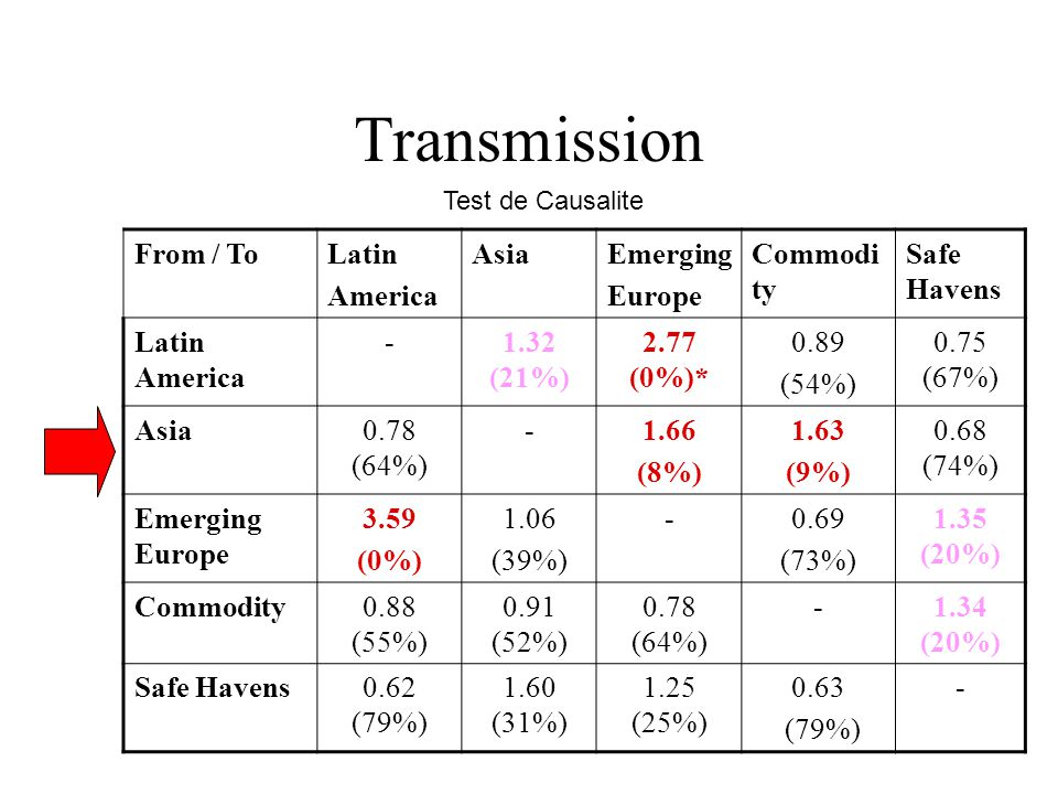 Transmission From / To Latin America Asia Emerging Europe Commodity