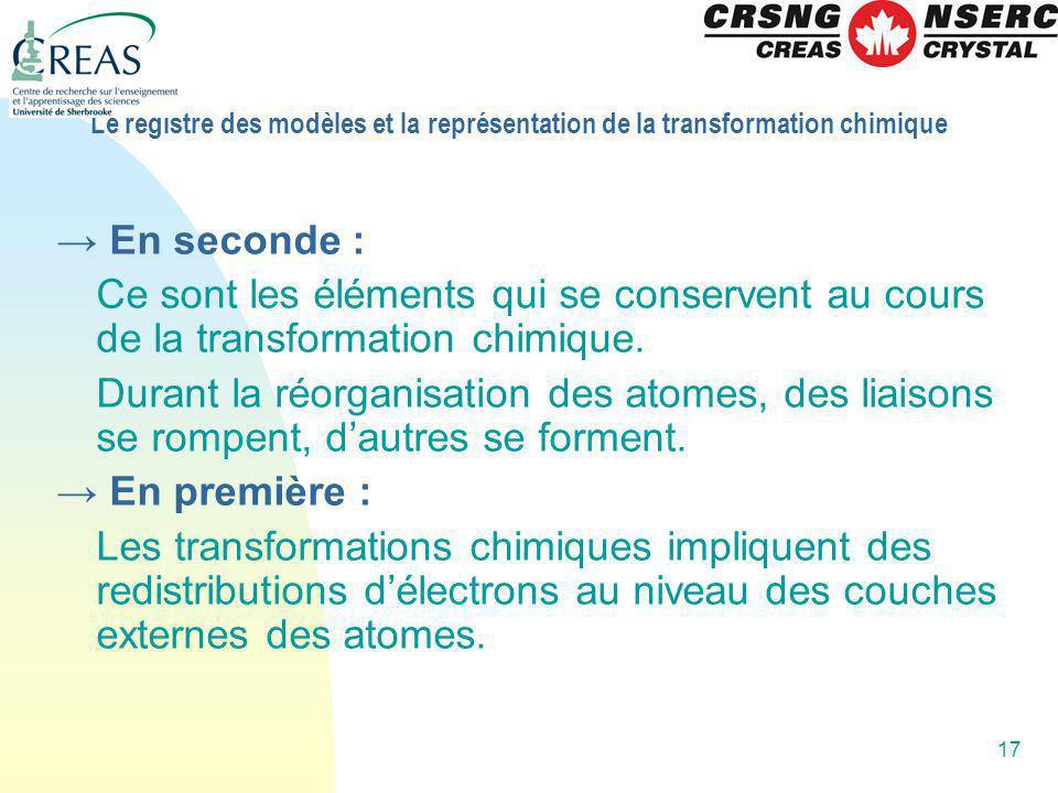Le registre des modèles et la représentation de la transformation chimique