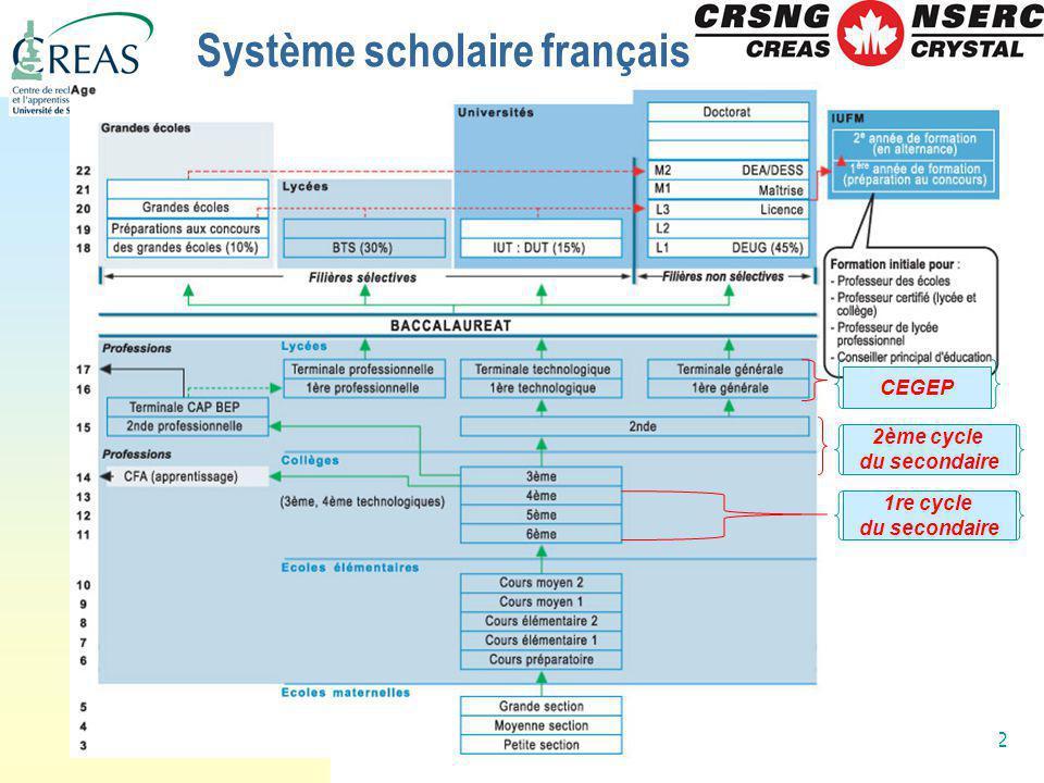 Système scholaire français