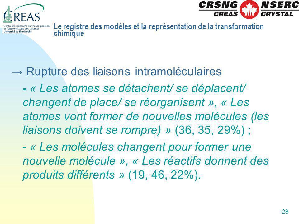 → Rupture des liaisons intramoléculaires