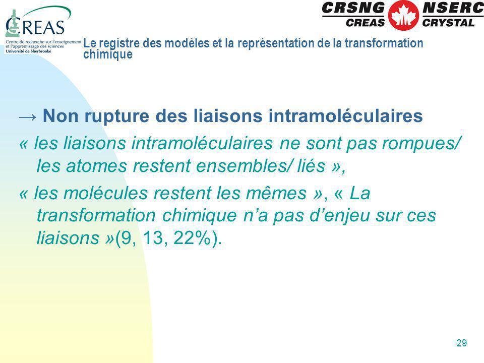 → Non rupture des liaisons intramoléculaires