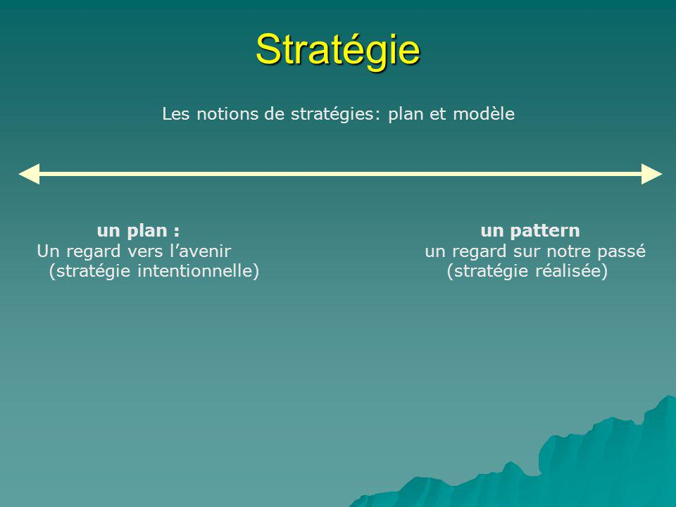 Les notions de stratégies: plan et modèle