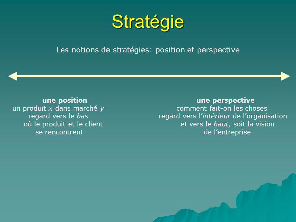 Les notions de stratégies: position et perspective
