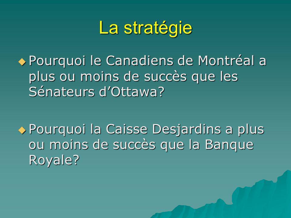La stratégie Pourquoi le Canadiens de Montréal a plus ou moins de succès que les Sénateurs d'Ottawa