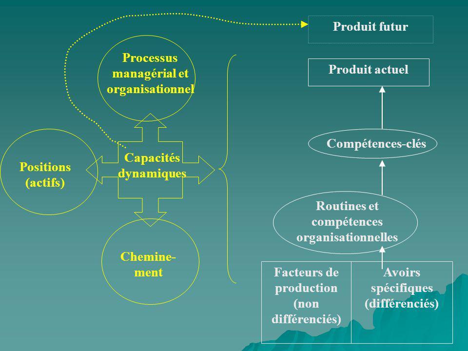 Processus managérial et organisationnel Produit actuel