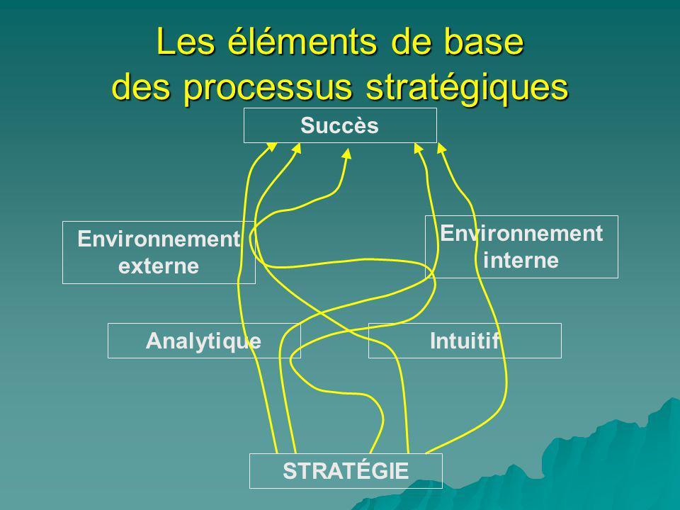 Les éléments de base des processus stratégiques