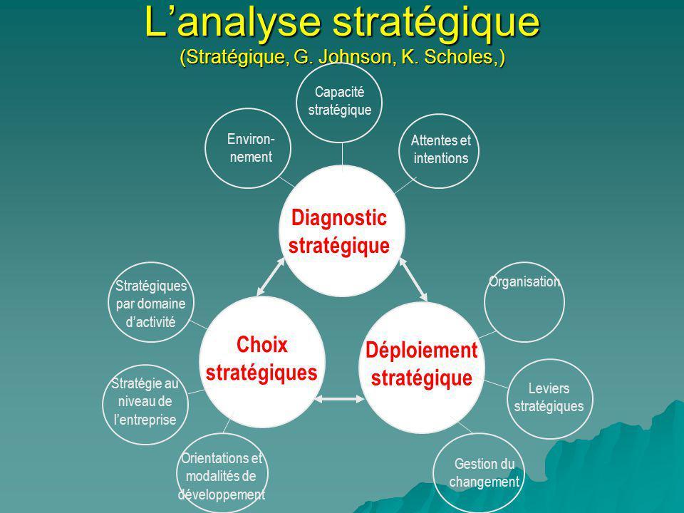 L'analyse stratégique (Stratégique, G. Johnson, K. Scholes,)