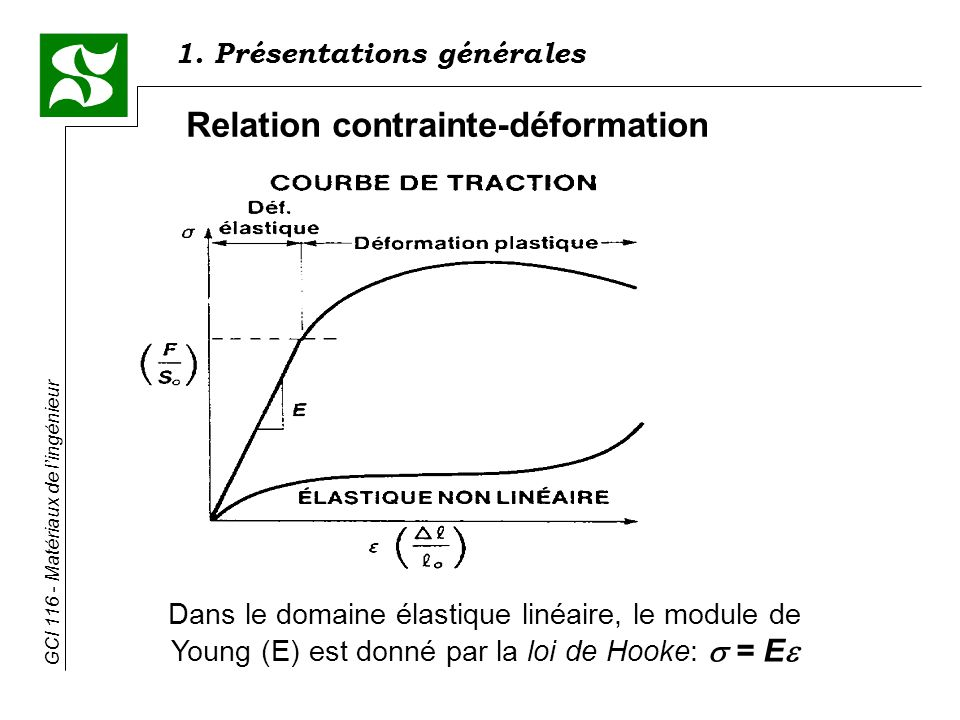 Relation contrainte-déformation