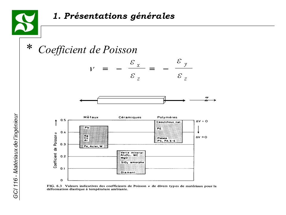 Coefficient de Poisson