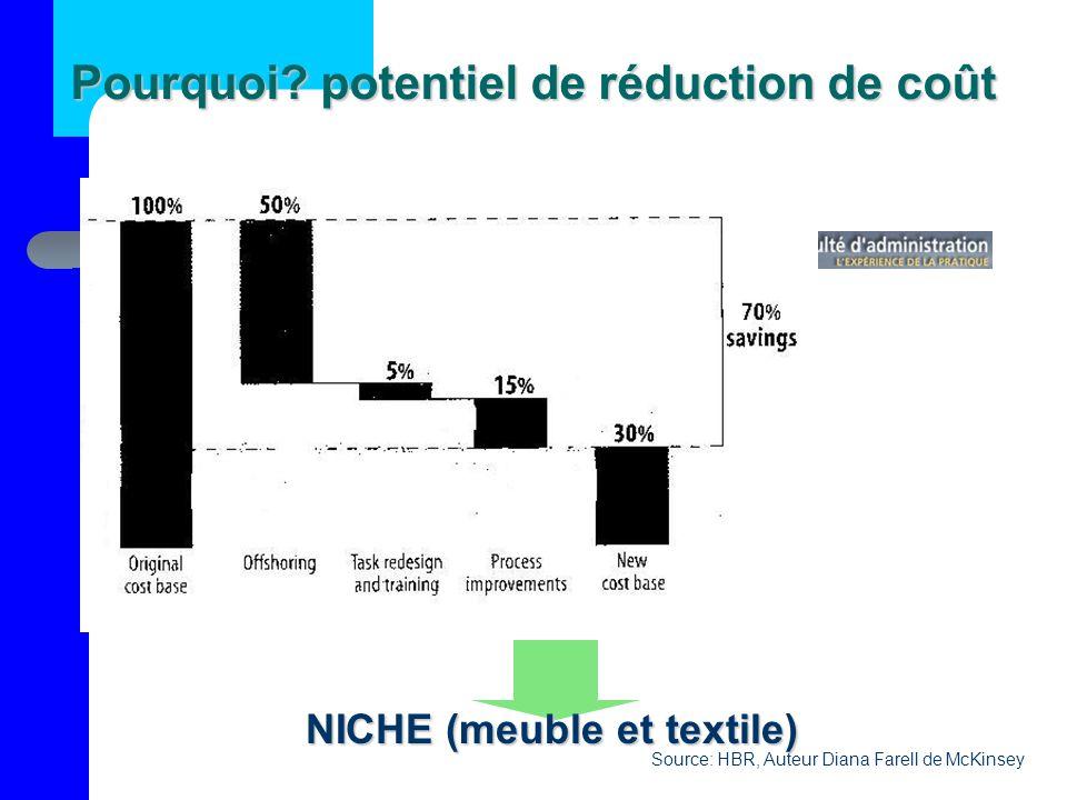 Pourquoi potentiel de réduction de coût