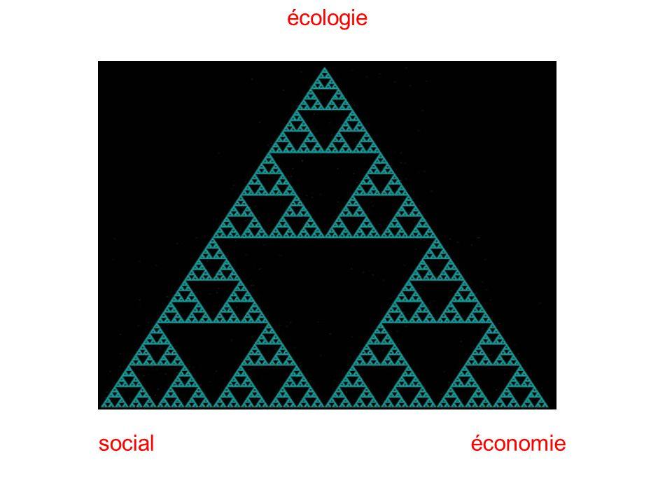 écologie économie social