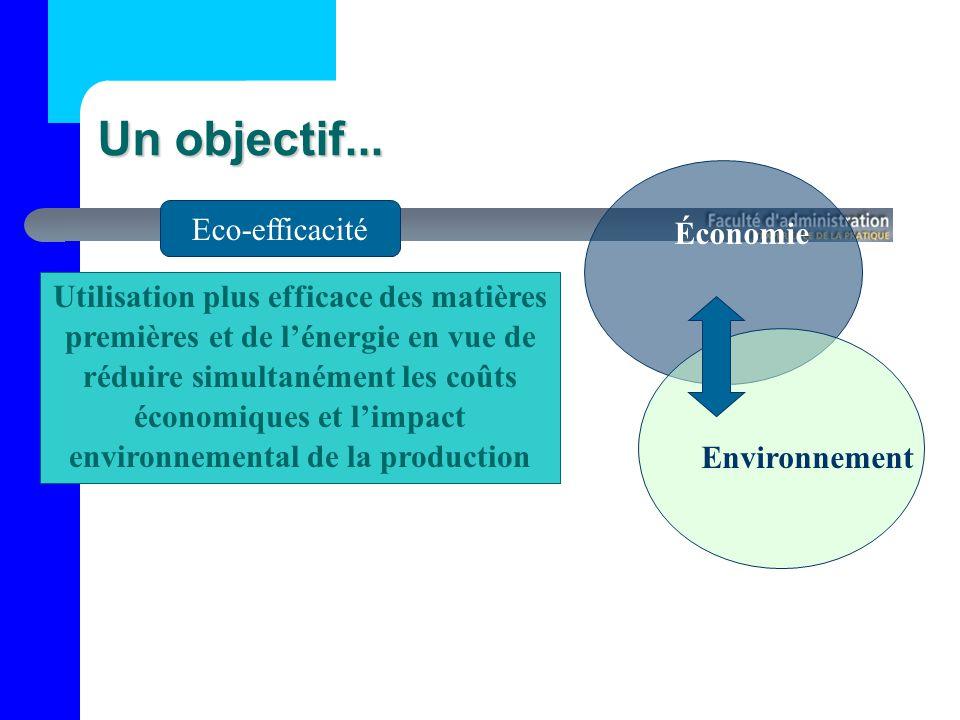 Un objectif... Eco-efficacité Économie
