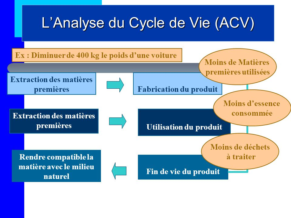L'Analyse du Cycle de Vie (ACV)