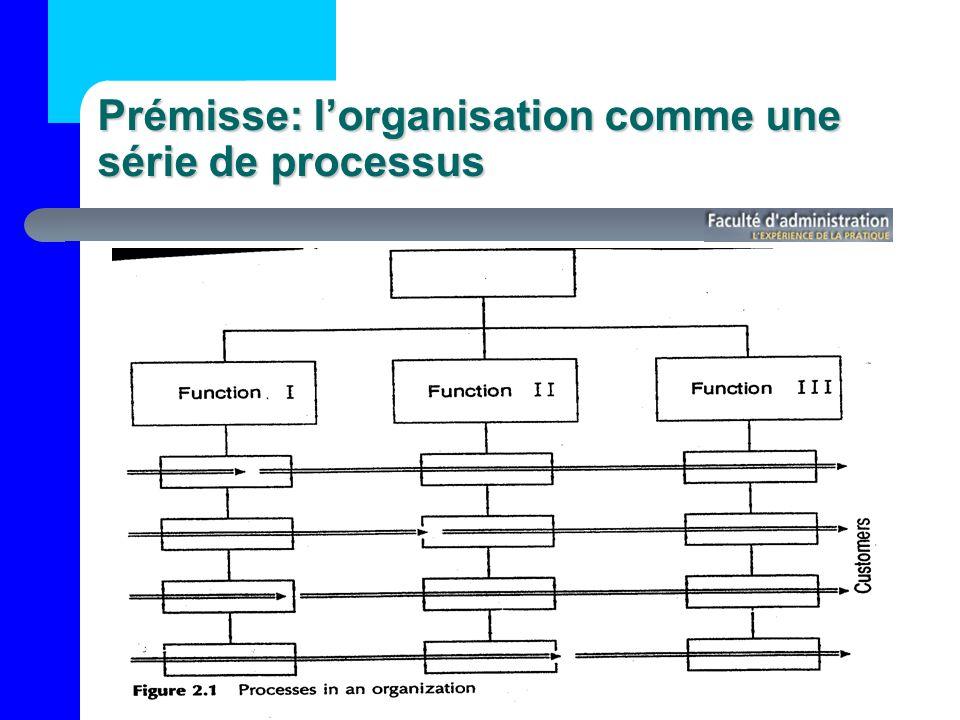 Prémisse: l'organisation comme une série de processus