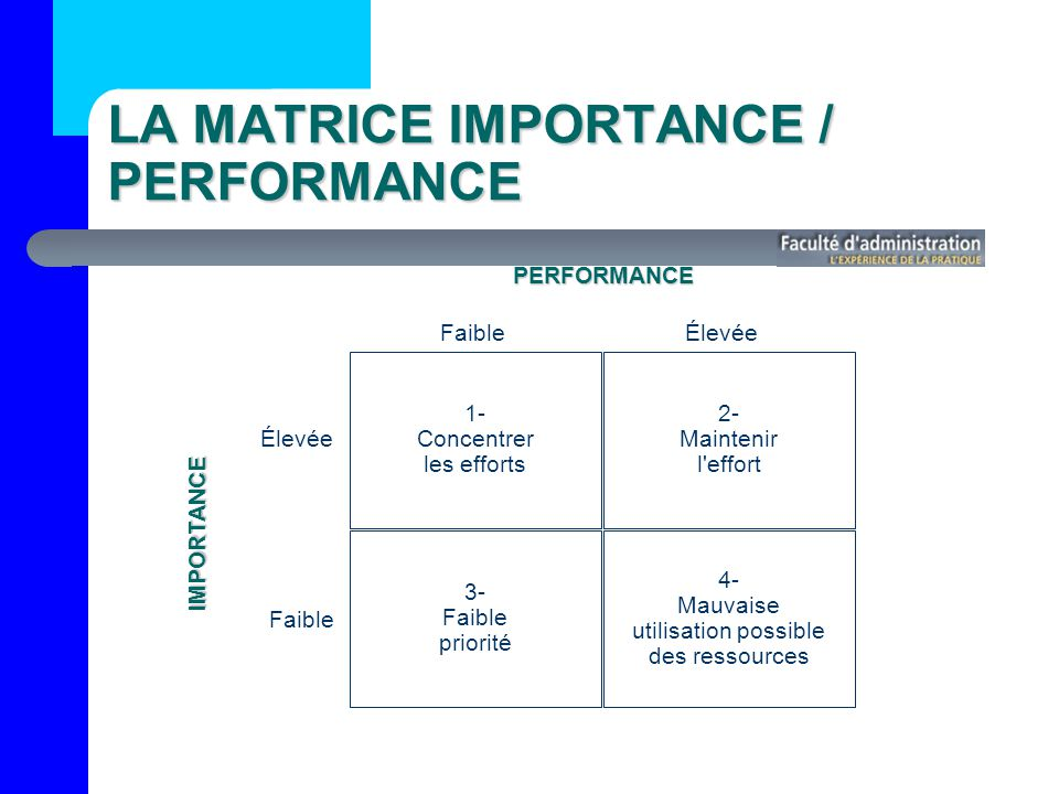 LA MATRICE IMPORTANCE / PERFORMANCE