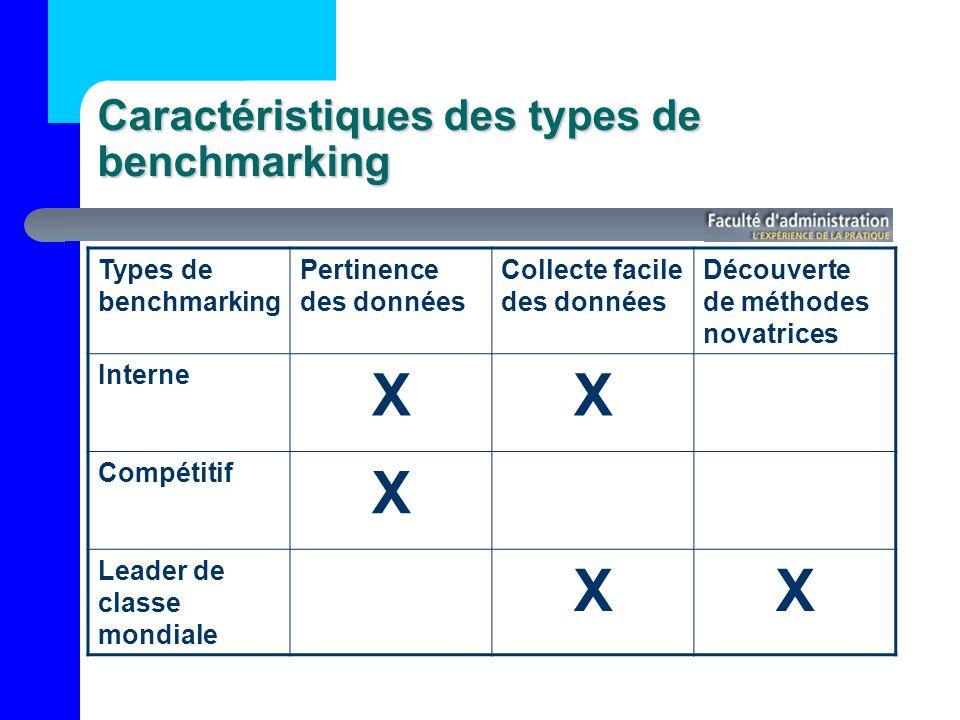 Caractéristiques des types de benchmarking