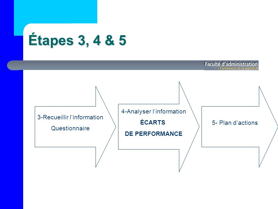 Étapes 3, 4 & 5 4-Analyser l'information ÉCARTS