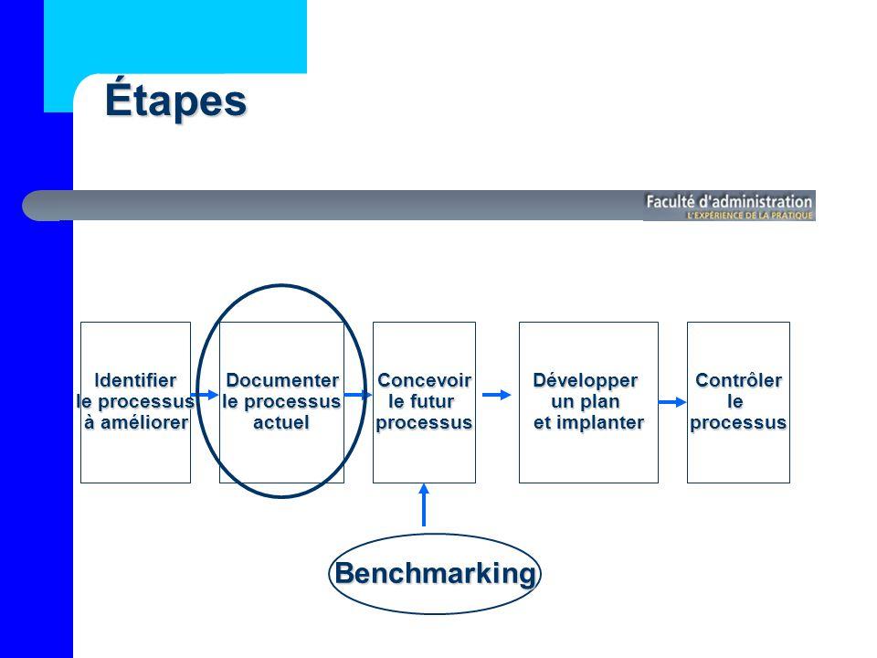 Étapes Benchmarking Identifier le processus à améliorer Documenter